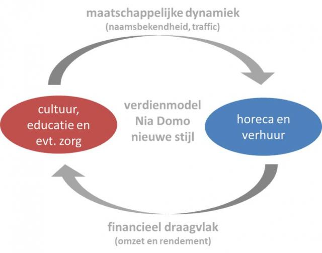 Synergie Nia Domo 2